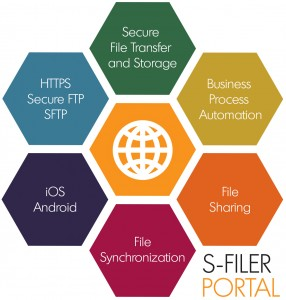 S-Filer capabilities | Secure File Transfer
